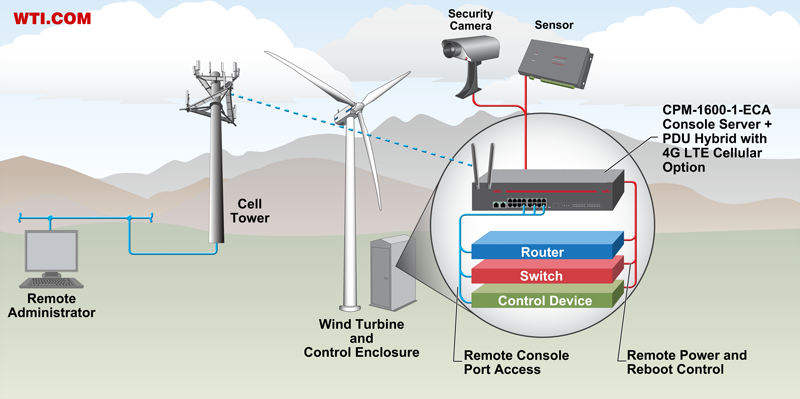 4g LTE cellular out of band management - wind turbine tower application
