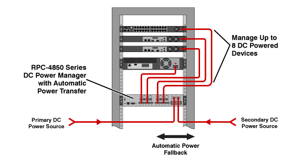 power fallback and redundancy for DC powered applications