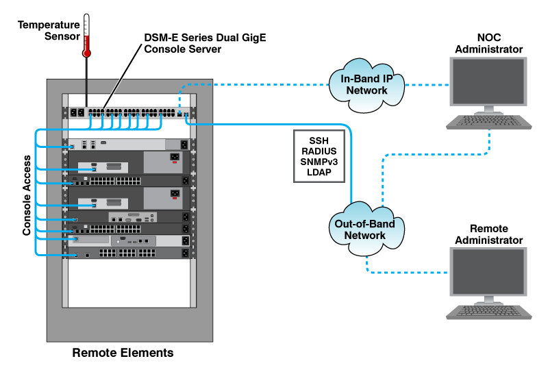 Secure Out-of-Band Access with WTI Dual Gigabit Ethernet Console Server