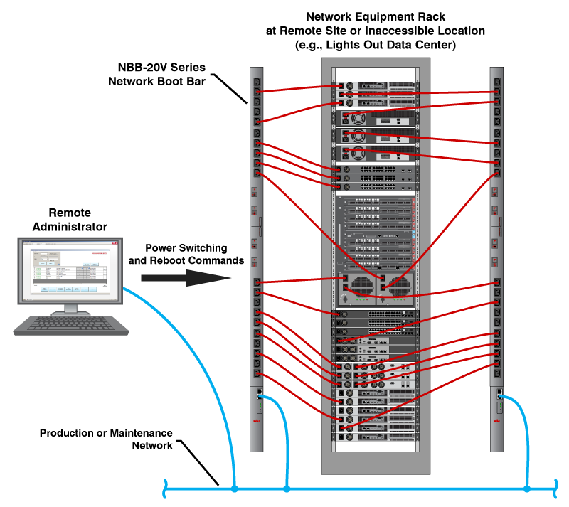 managing power reboot functions at remote lights out data centers