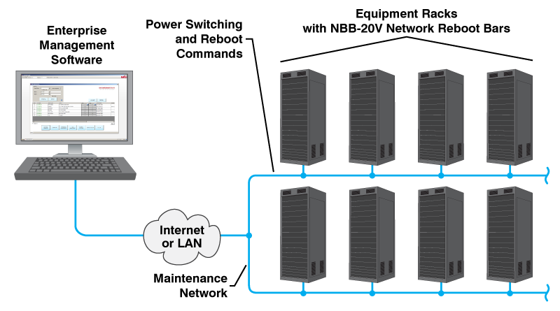 an enterprise management solution for remote power reboot control at lights out data centers