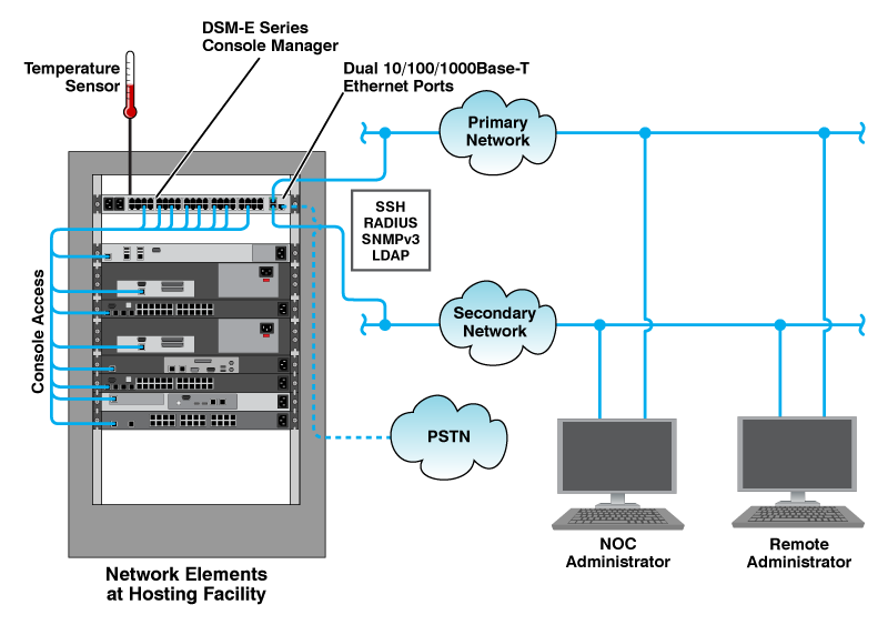 Secure Out-of-Band Console Server