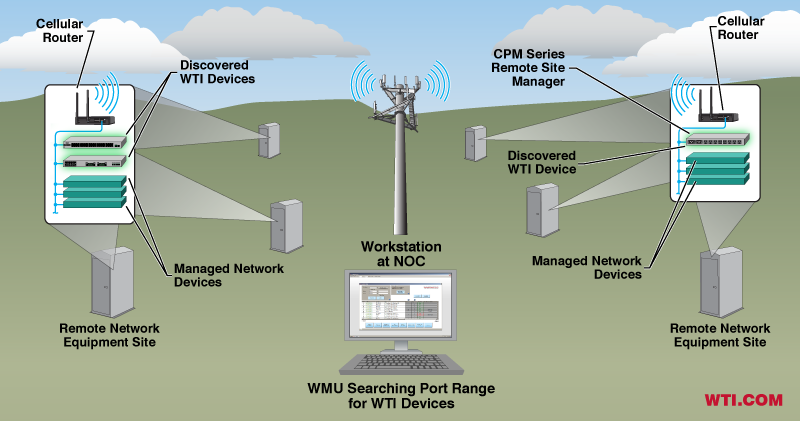 Discovering WTI Devices at Ports on a LAN behind a cellular router