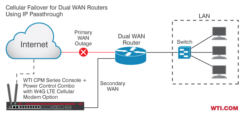 Cellular Failover for Dual WAN Routers (IP Passthrough)