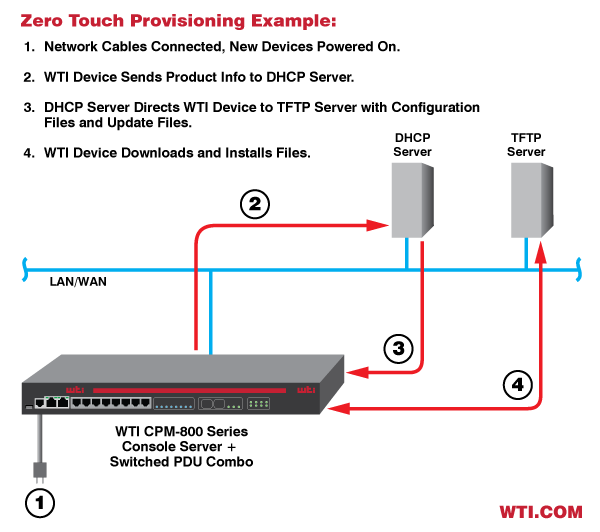 WTI Console Servers and Switched PDUs support Zero Touch Provisioning