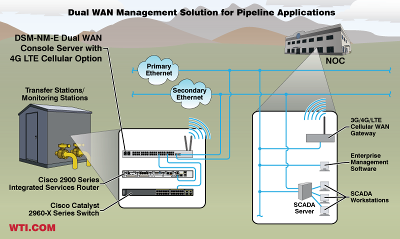 3G/4G/LTE Cellular Broadband Based Out-of-Band Management for Pipeline Transfer Stations and Monitoring Stations