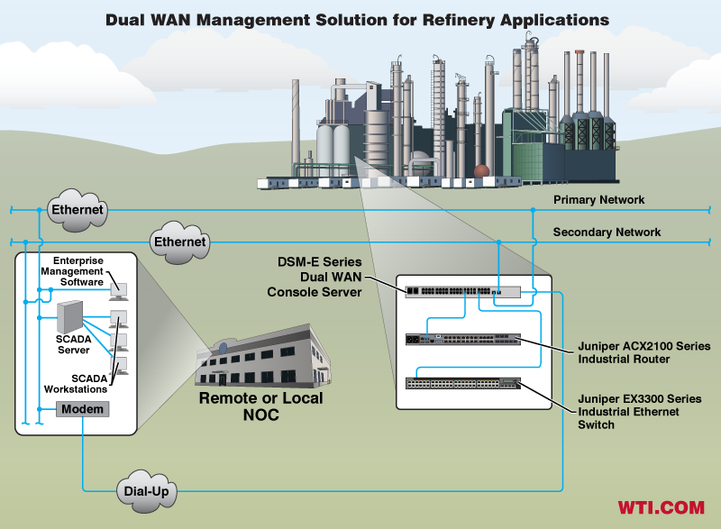 Redundant Network Access plus Dial-Up Out-of-Band communication for Refinery Applications
