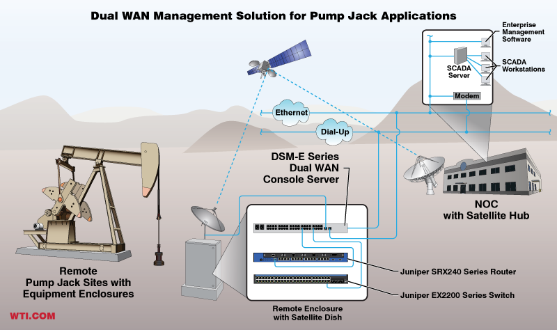 Dual WAN Out-of-Band Management for Juniper Switches and Routers