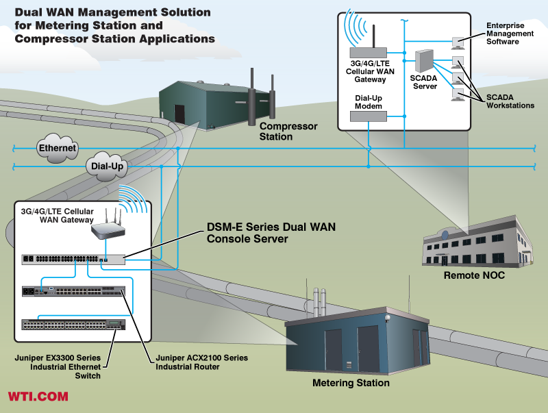 3G/4G/LTE Cellular Broadband Based Out-of-Band Management for Compressor Stations and Metering Stations