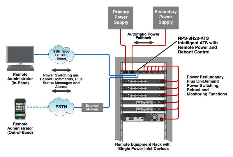 An Intelligent ATS Can Provide both Power Redundancy AND Remote Power Control