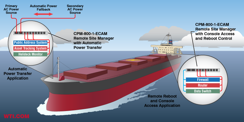 Remote Power Management and Console Access Solutions for Oil Tanker Applications
