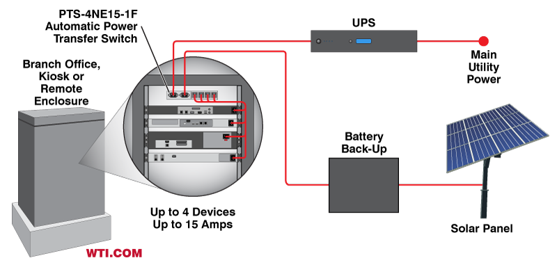 compact wall-mount or desktop automatic transfer switch