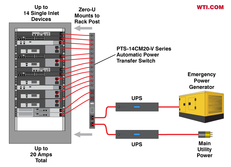 vertical format zero-unit power redundancy solution